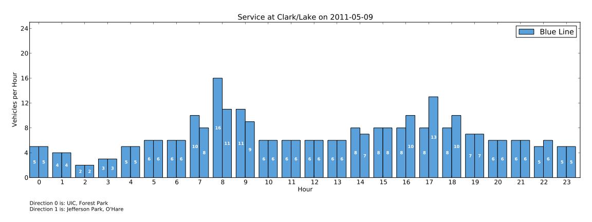 Visualizing transit service levels using GTFS data   Kurt Raschke